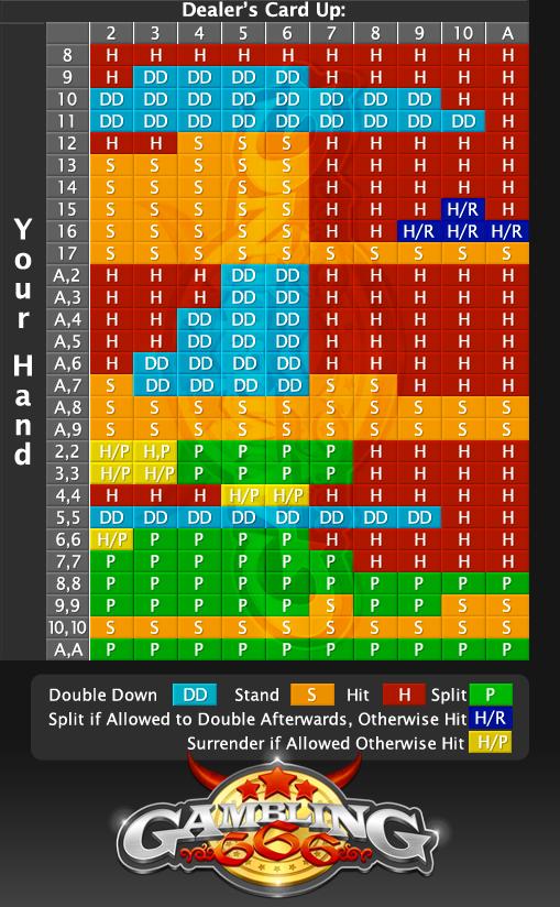 Blackjack chart with surrender
